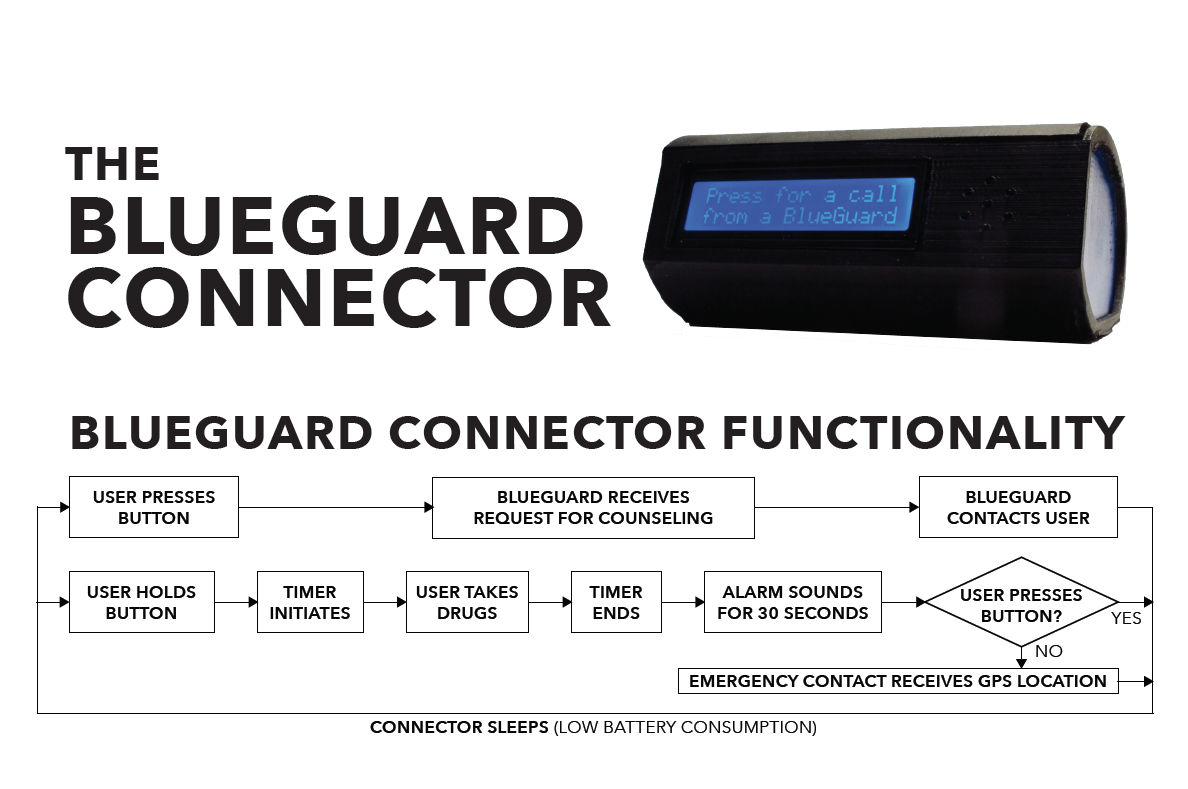 A step-by-step process of how BlueGuard works.
