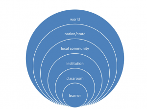 ESL: An Ecological Perspective